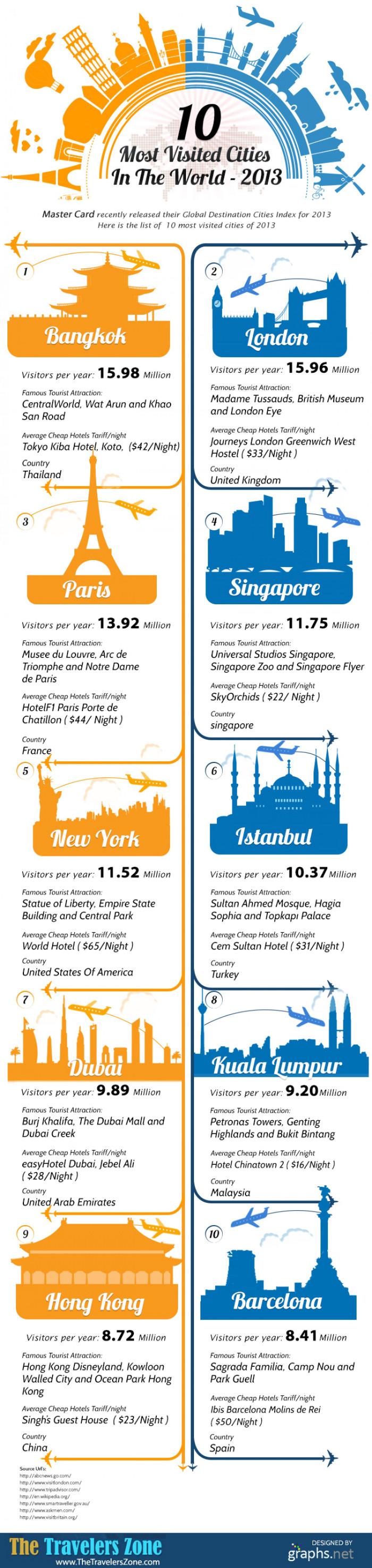 Die zehn meistbesuchten Städte der Welt