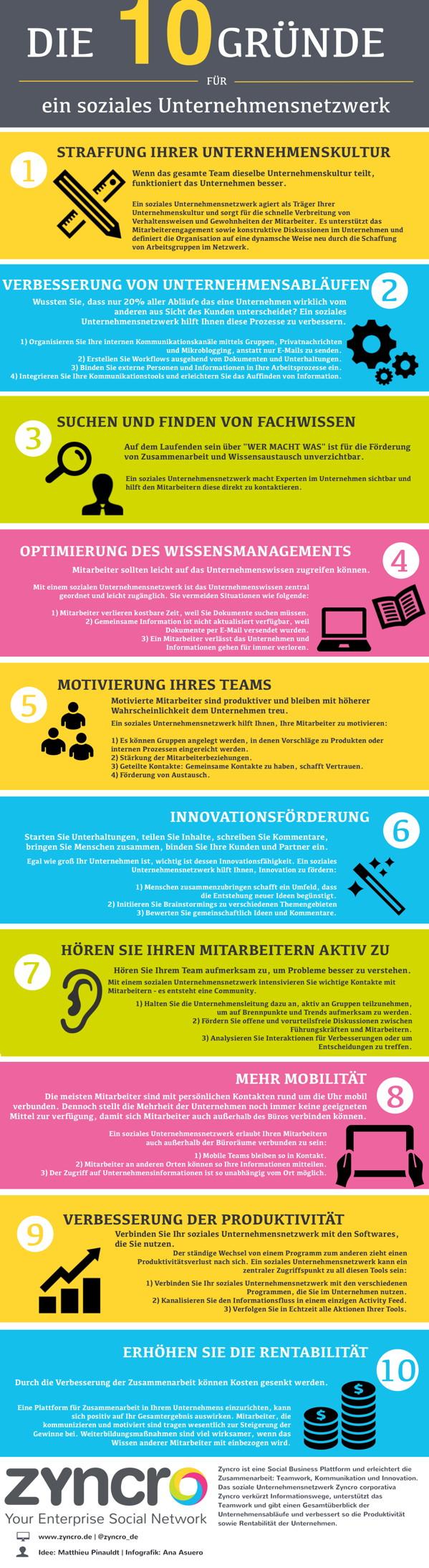 10 Gründe für ein Unternehmensnetzwerk_Zyncro