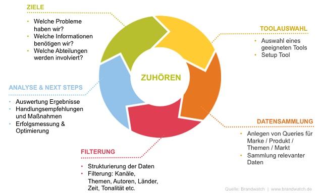 Erste Schritte beim Social Media-Monitoring, Brandwatch, Susanne Ullrich