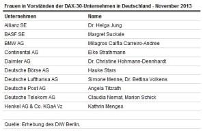 Frauen in den Vorständen der DAX 30 (Quelle: DIW Berlin)