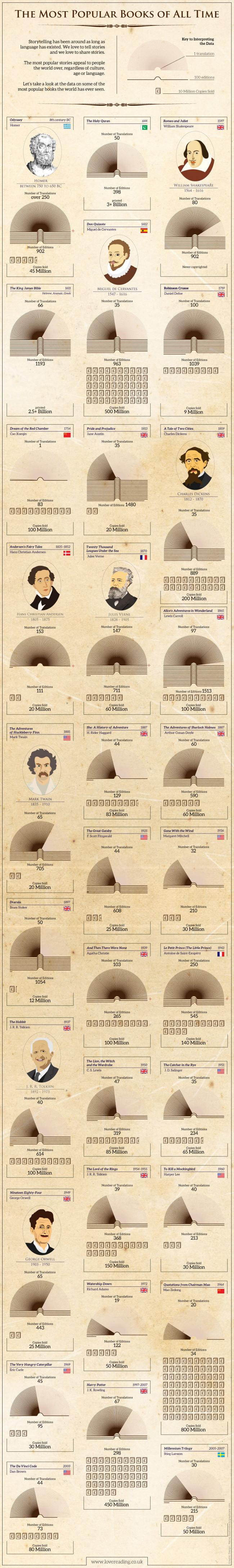 Die populärsten Bücher aller Zeiten
