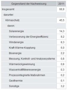 Umweltschutzbranche, Umsatz im Jahr 2011 in Milliarden Euro