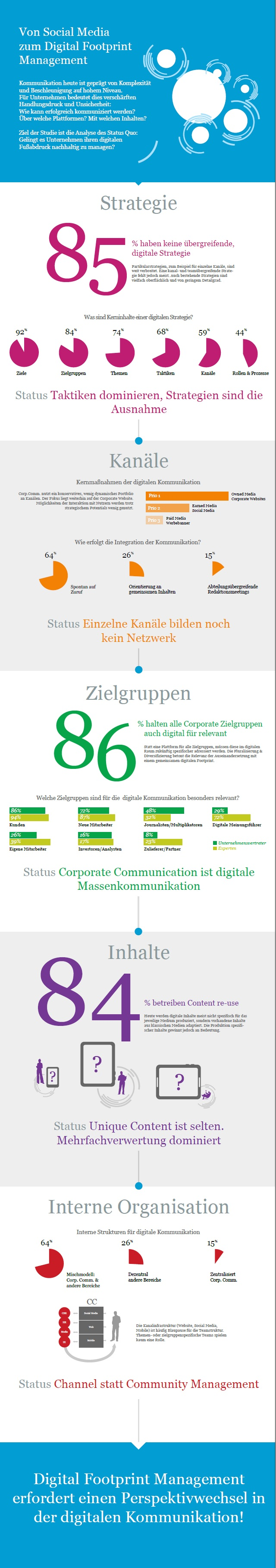 Uni St. Gallen, Virtual Identity AG, Infografik, Social Media, Digital Footprint Management