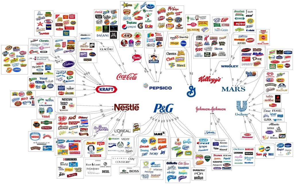 Zehn Unternehmen, die fast alles, was Sie kaufen, kontrollieren