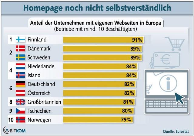 Jedes fünfte Unternehmen in Deutschland verzichtet auf Homepage, BITKOM