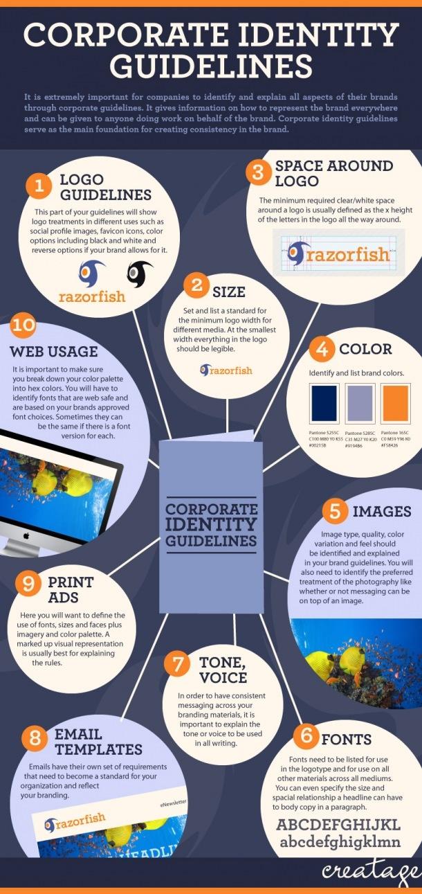 Infografik: Markenkommunikation durch Corporate Identity by Creatage
