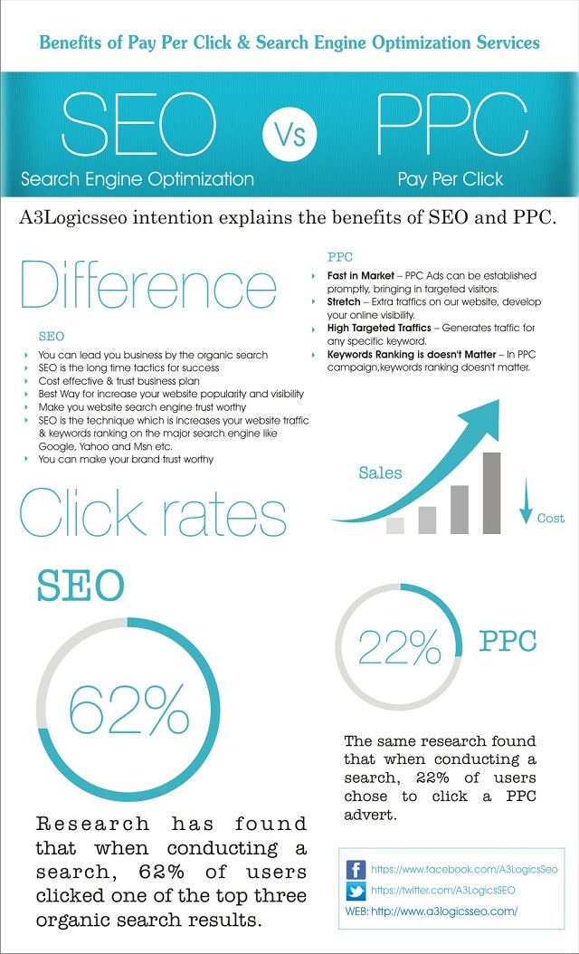 SEO versus PpC, A3LogicsSeo