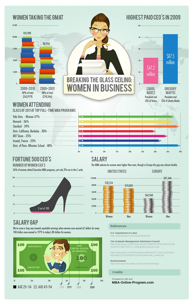 Infografik: Frauen im Business