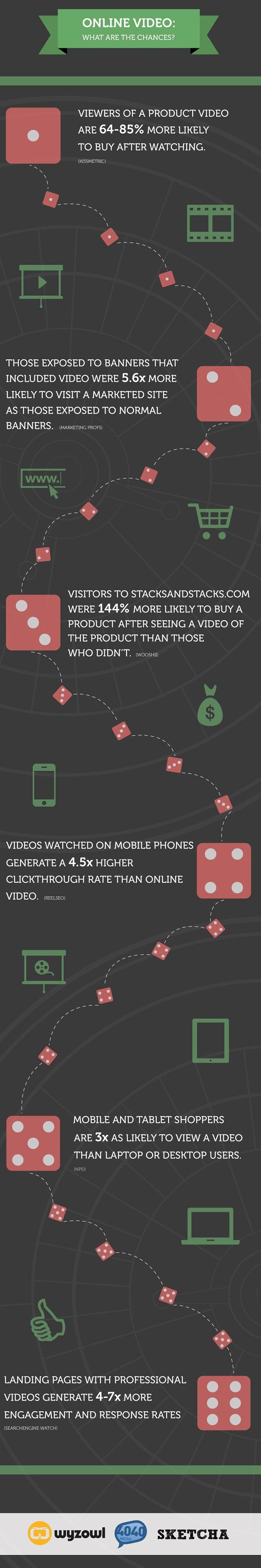 Onlione Videos, Chancen, Infografik