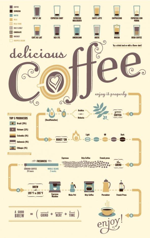 So genießen Sie Kaffee richtig