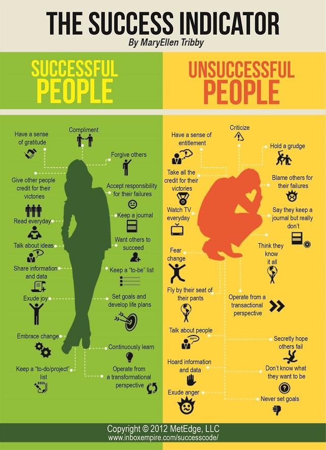 Infograik: Die wichtigsten Erfolgsindikatoren, MaryEllen Tribby