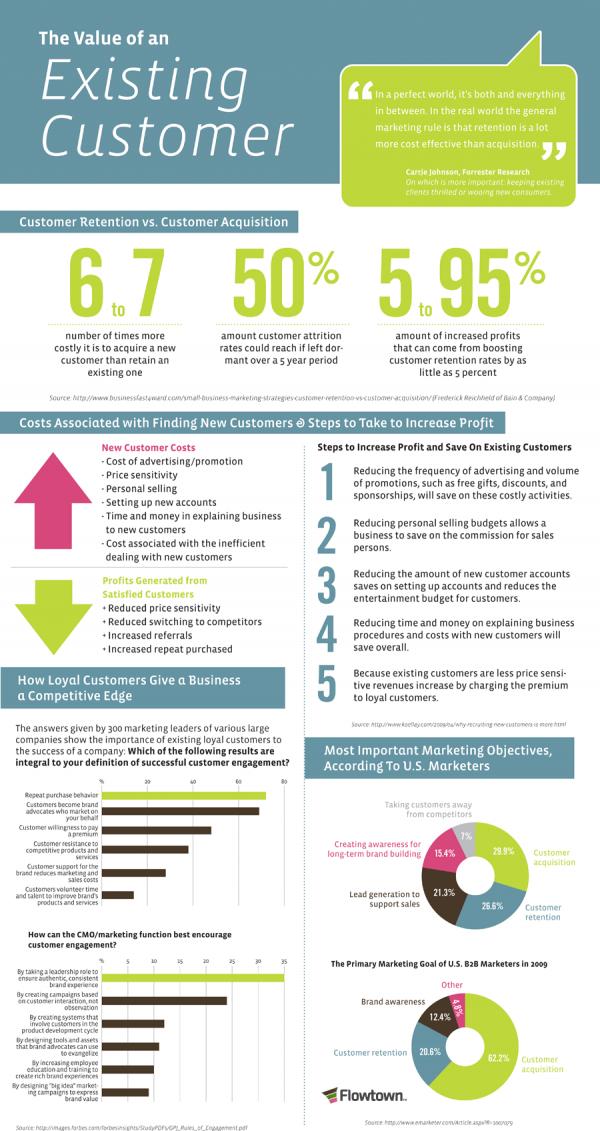 Infografik: Der wahre Wert von Bestandskunden (Quelle: loveinfographics.com)