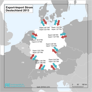 FfE-Infografik Export-Import Stom, Deutschland 2013