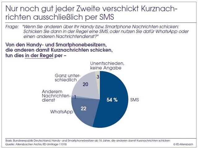 WhatsApp, SMS, Umfrage