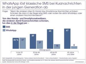 WhatsApp, SMS, Kurznachrichten, Umfrage