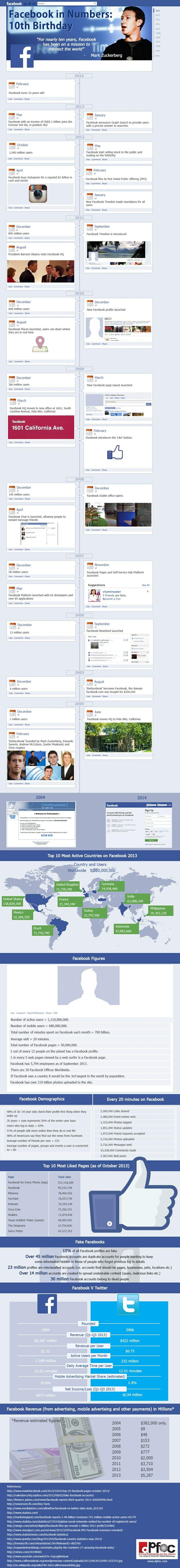 Facebook wird zehn Jahre