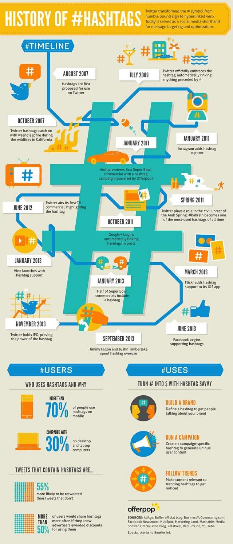 Hashtag, #, Twitter, Mikroblogging