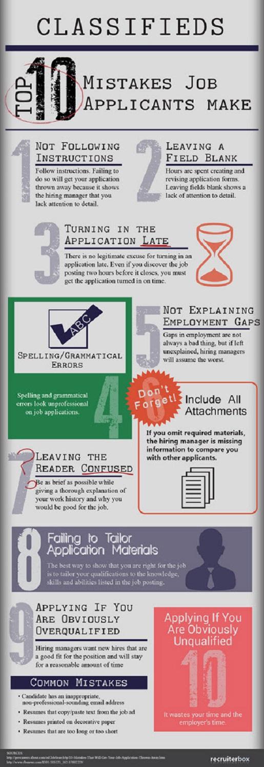 Top-Ten Mistakes of Job Applicants