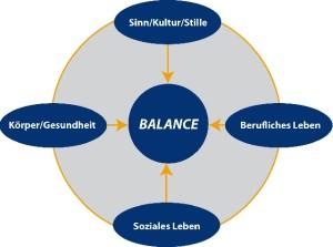 Lebensbalance-Modell, Work-Life Balance