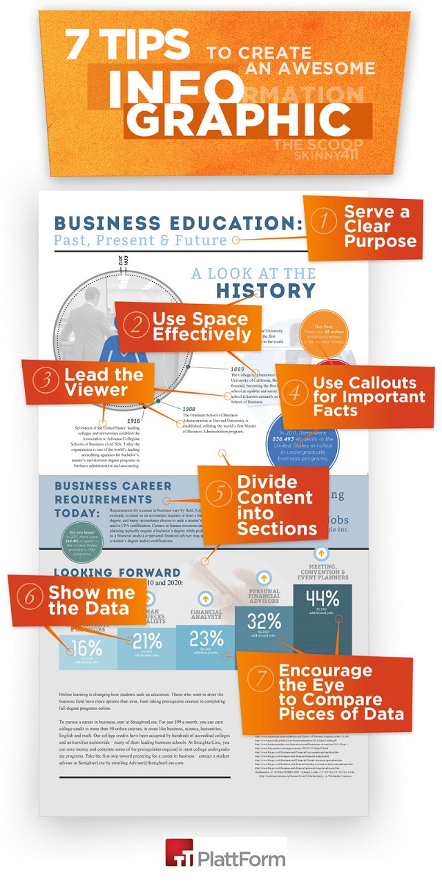 Seven Steps to an awesome Infographic