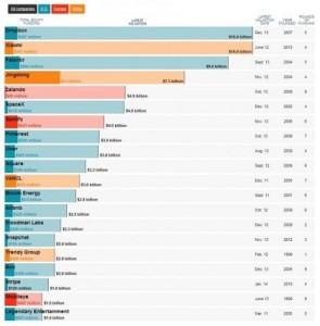 Top 37 Startups