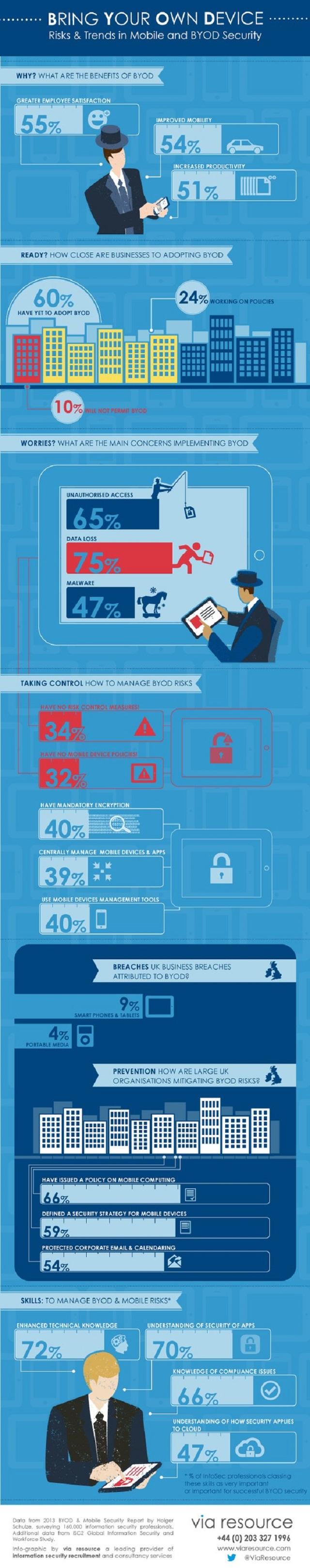 BYOD, Trends und Risiken