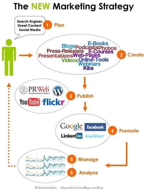 Neue Marketingstrategien auf einen Blick