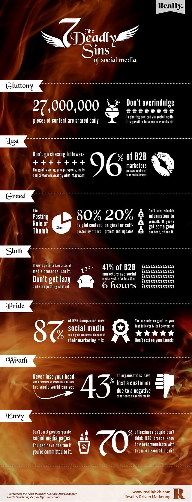 Sieben Social Media-Todsünden