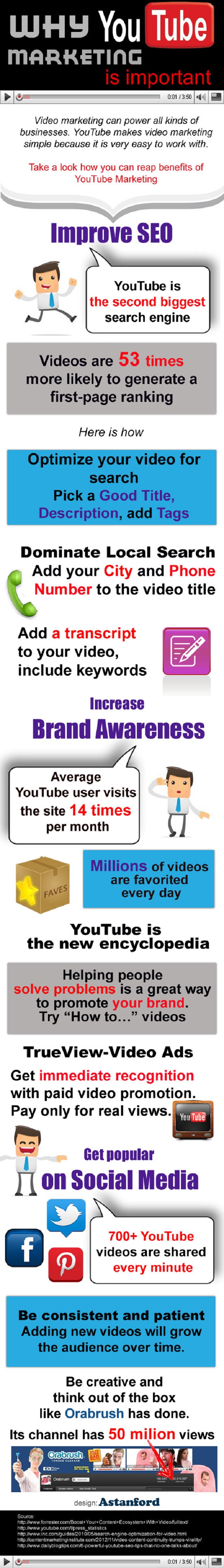 YouTube-Marketing, Video-Marketing