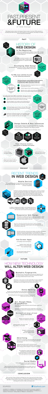 Geschichte, Gegenwart und Zuunft des Webdesigns