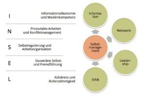 Selbstmanagement mit Hilfe des INSEL Modells
