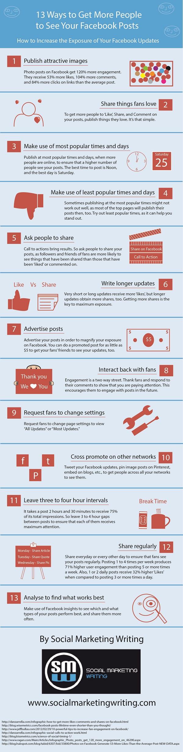 Facebook Marketing, Posts, Sichtbarkeit