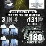 Cloud Computing, Wolke, SAAS, IAAS