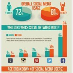 Social Media, Teens vs. Adults, Infographic