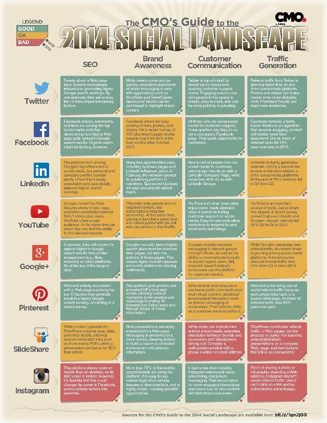 Social Media-Plattformen