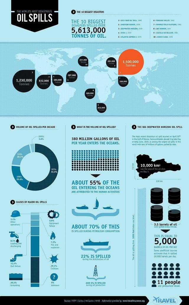 infografik top 10 der schlimmsten lkatastrophen agitano. Black Bedroom Furniture Sets. Home Design Ideas