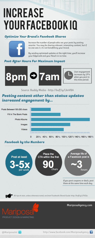 Facebook Marketing, Social Media Marketing