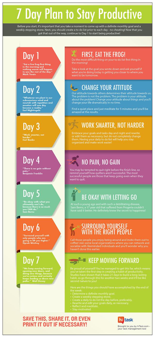 Produktivität am Arbeitsplatz, Zeitmanagement