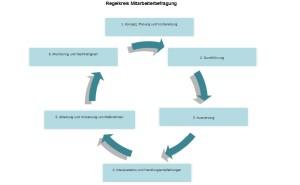 Mitarbeiterbefragungen, Personal, HR, Methodik, Matthias Diete