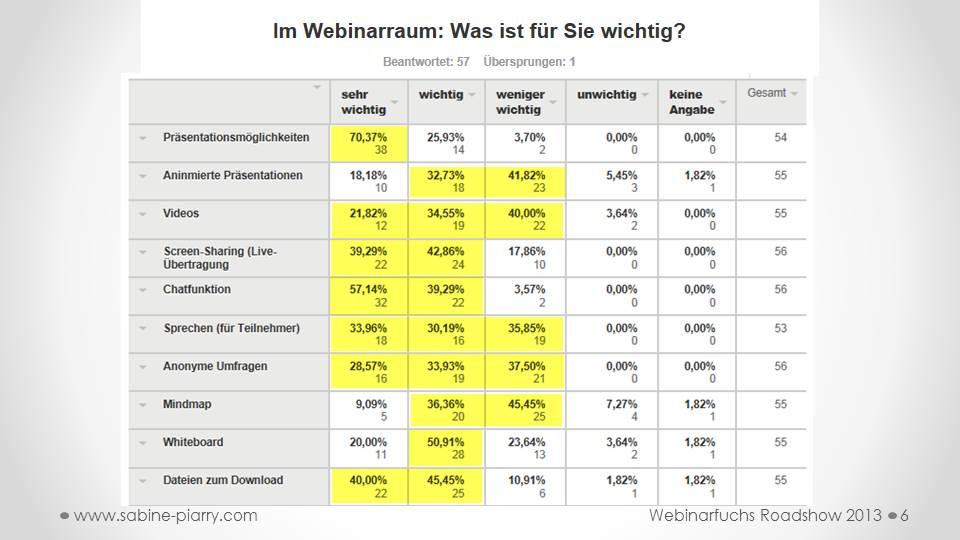 Sabine Piarry, Webinar, Webinarraum, Umfrage, Studie