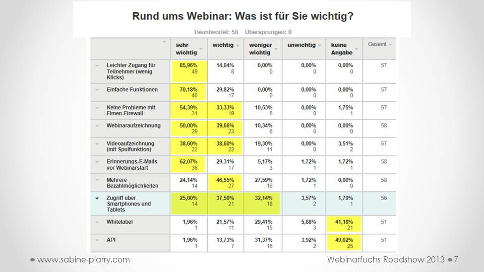 Sabine Piarry, Webinar, Studie, Umfrage