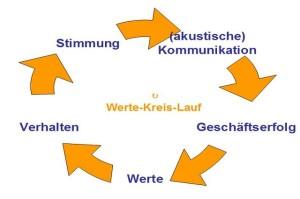 Kreislauf der Werte