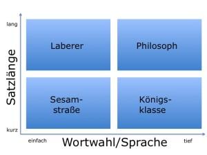 Sprache, Führungsvortrag, Lars Sudmann