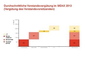 Towers Watson, Vorstandsvergütung, MDAX