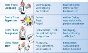 Changeprojekte, Widerstand, Veränderungsmanagement, Bild: (c) Dr. Georg Kraus, Dr. Kraus & Partner