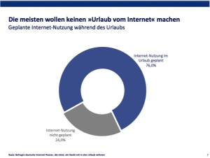 Internet, mobile, Urlaub, Nutzung