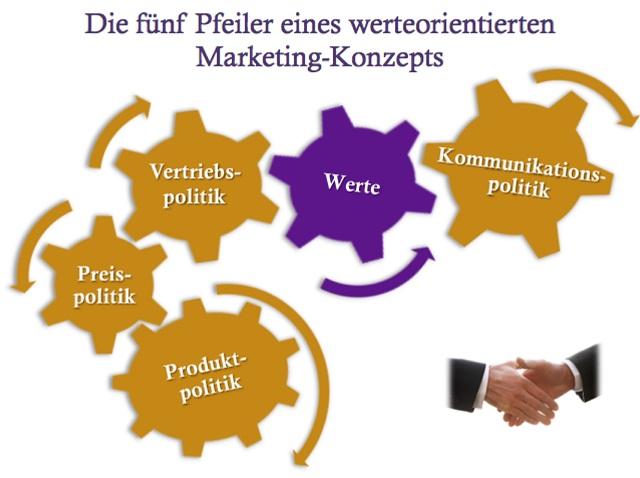 Marcel Leeb, Marketing, Vertrieb, Marketingkonzept