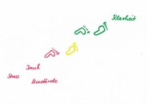 ohne Stress und Druck, Klarheit, Manuela Starkmann, Leben