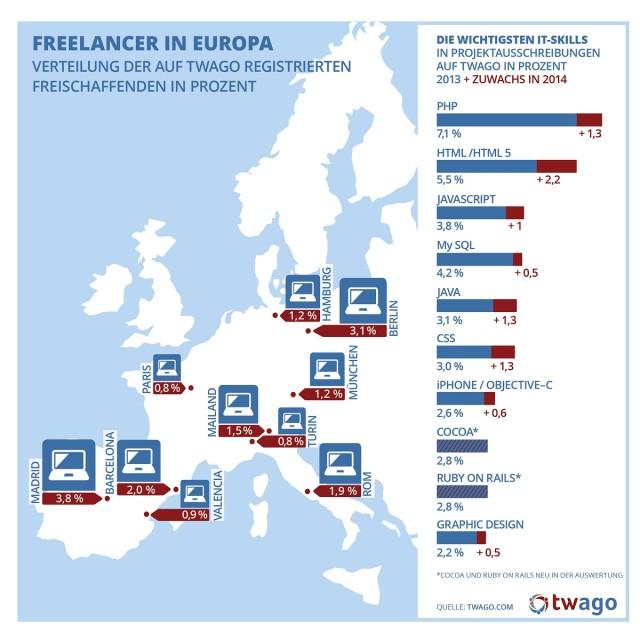 IT-Freelancer, twago, Infografik, IT-Markt