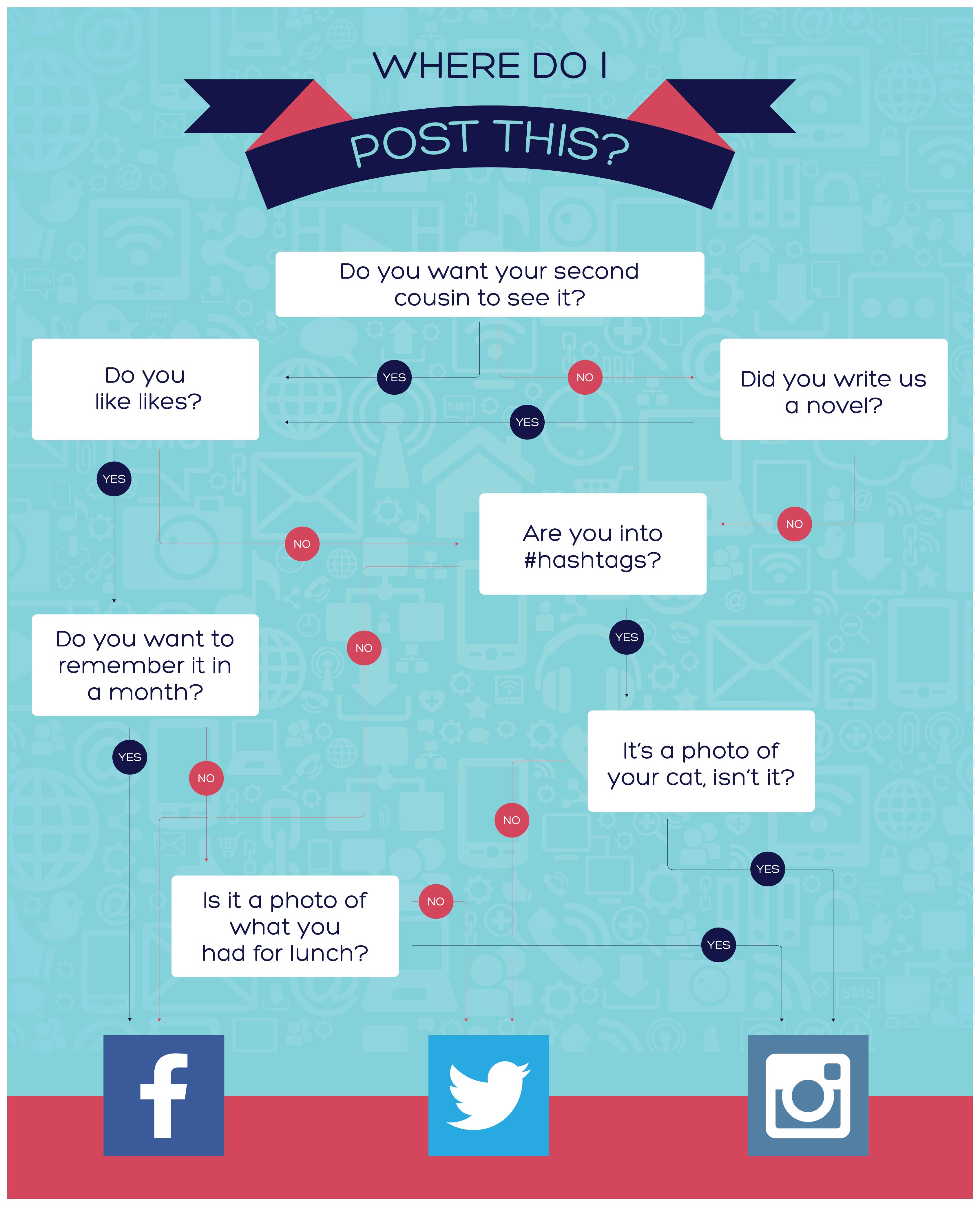 Infografik, Social Media, Posts